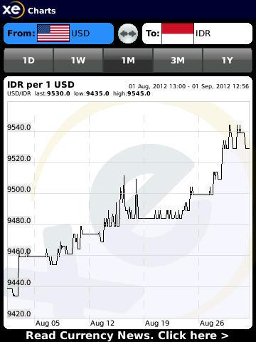 USD-IDR
