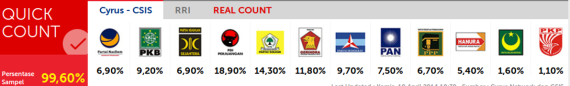 QuickCount 99.60%