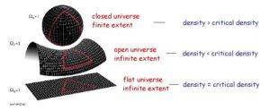 Universe-geometries