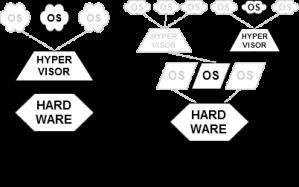 VMware-Hyperviseur