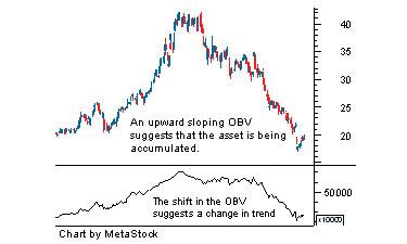 obv_indicator