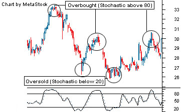 stochastic_indicator