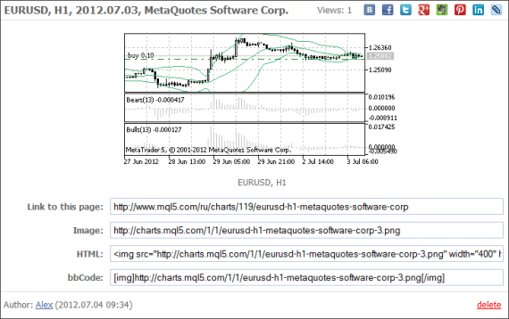 MetaTraderen_mql5community_charts_link